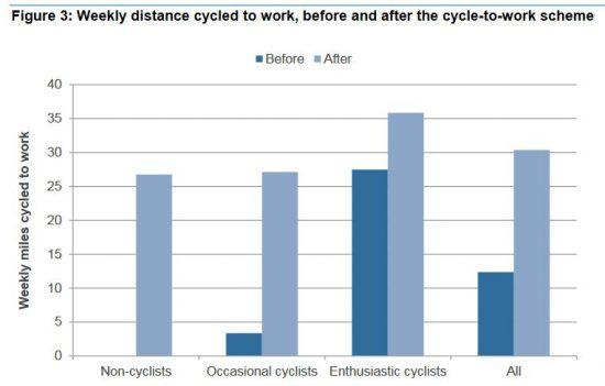 grafico risultati Cycle to Work