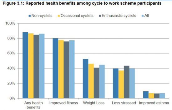 grafico benefici per la salute del Cycle to Work