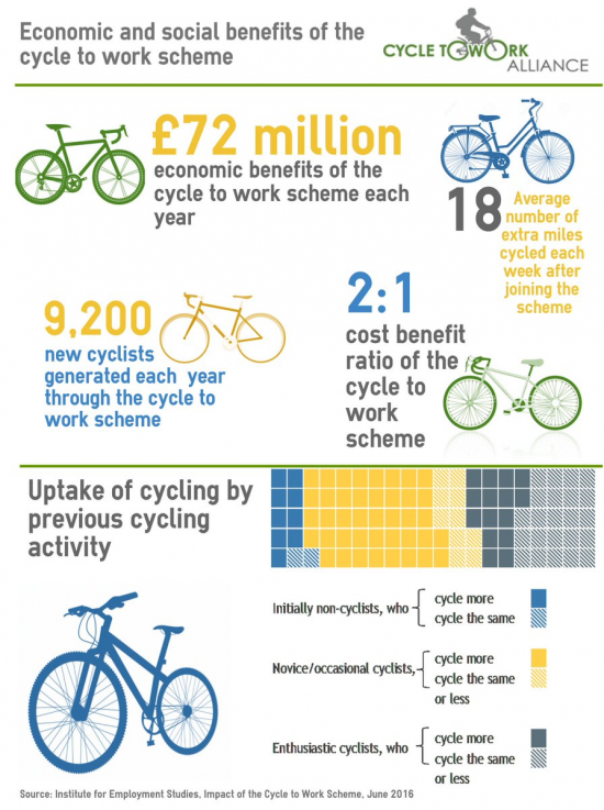 infografica Cycle to Work