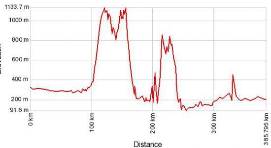 altimetria percorso tailandia