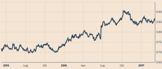 Tasso euro sterlina 2 anni
