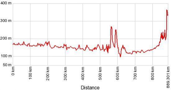 profilo altimetrico Mekong in bici