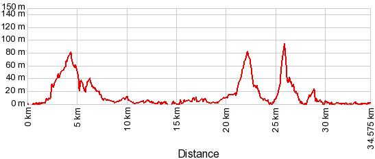 Profilo altimetrico ciclabile parenzana