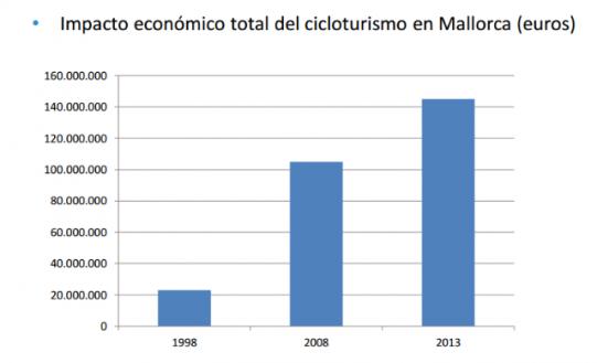 impatto cicloturismo Mallorca