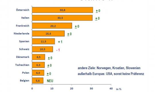 Destinazioni preferite dai cicloturisti tedeschi. Fonte: ADFC
