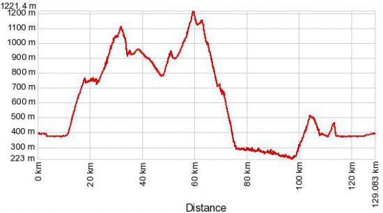 profilo altimetrico valnerina