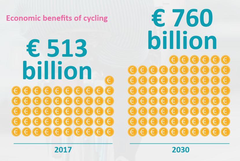 vantaggi economici settore bici