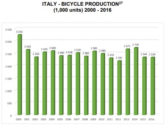 produzione bici Italia