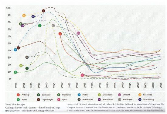 grafico Bike Boom