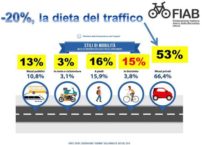fiab dieta del traffico
