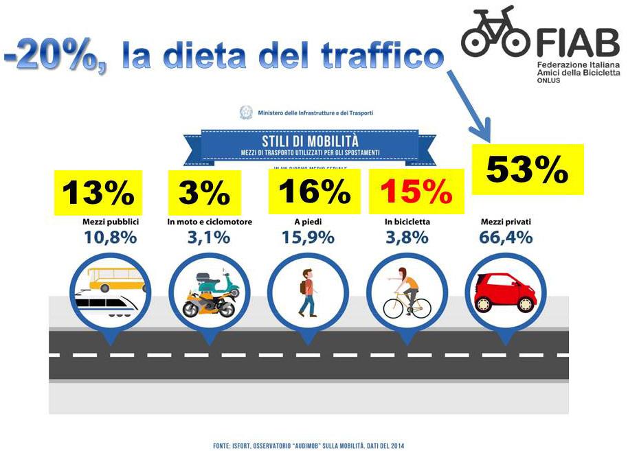 dieta del traffico