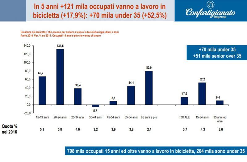 uso bici in Italia