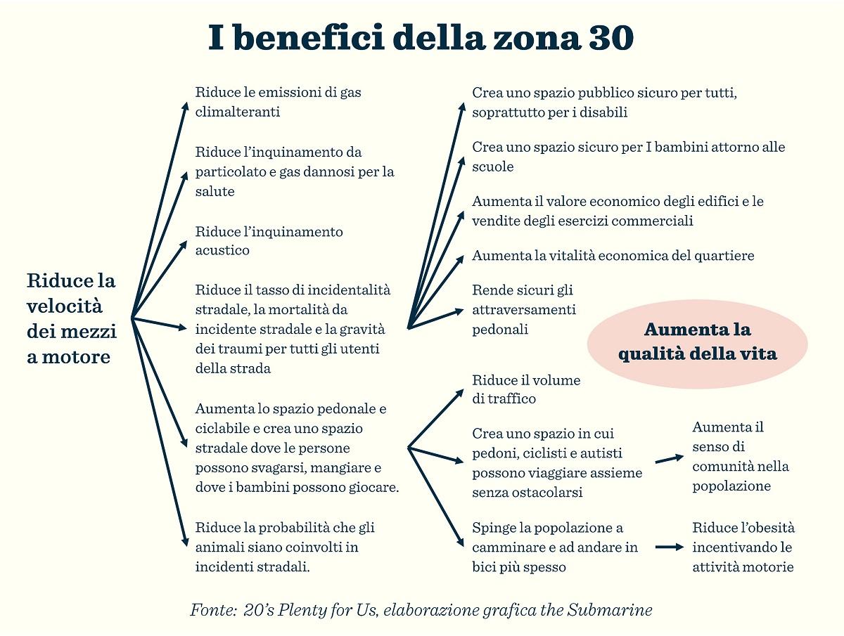 zona_30_Torino