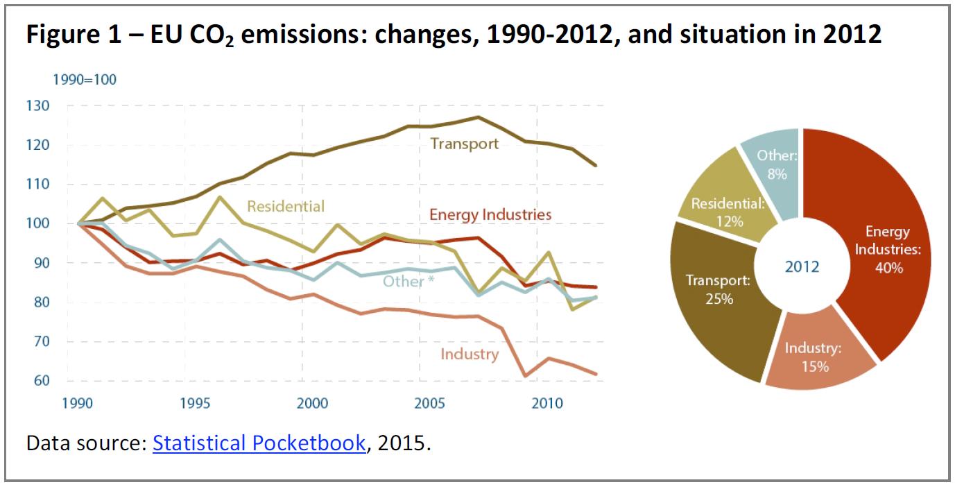 grafico emissioni europa