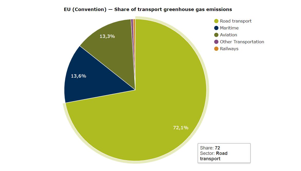 grafico emissioni trasporti