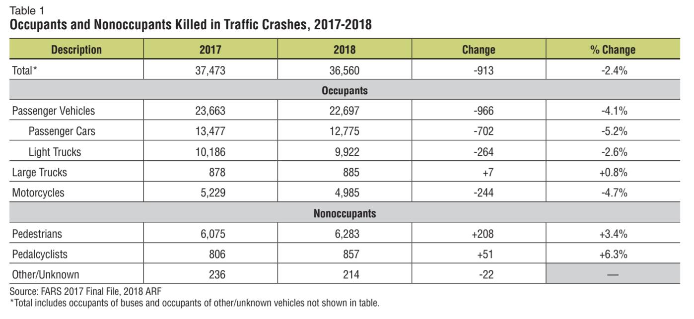 incidenti stradali USA ciclisti pedoni