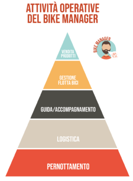 Piramide attività Operative Bike Manager