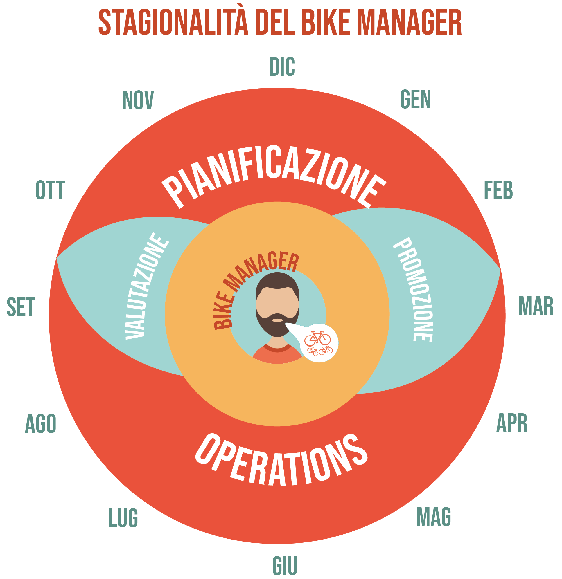 diagramma stagionalità bike manager