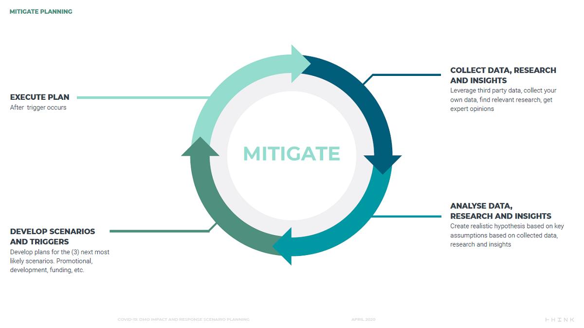 Fase della mitigazione - Destination Think