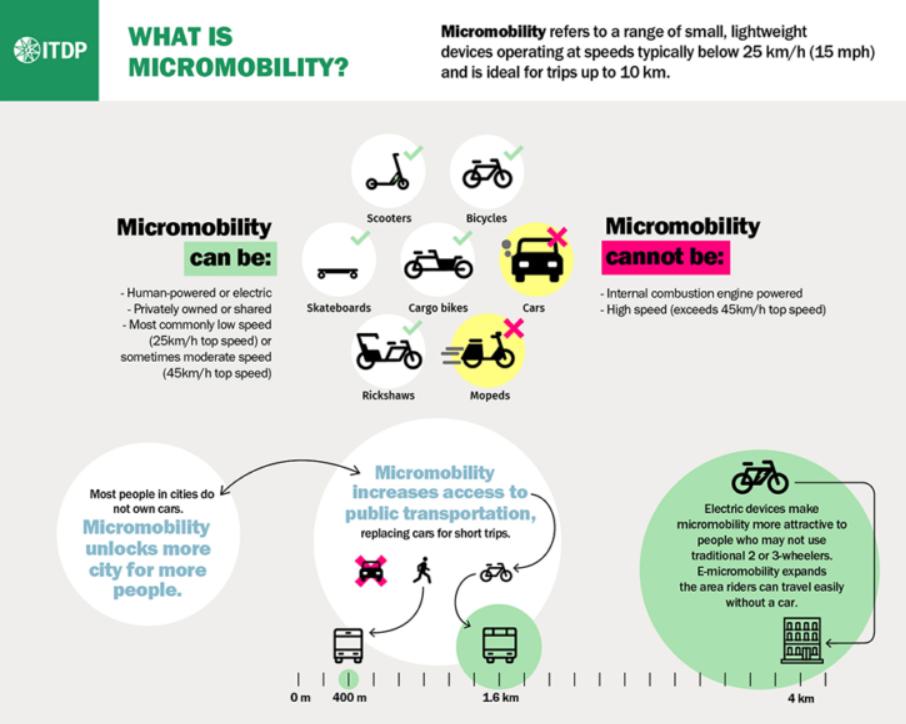 movilità condivisa sharing mobility covid-19
