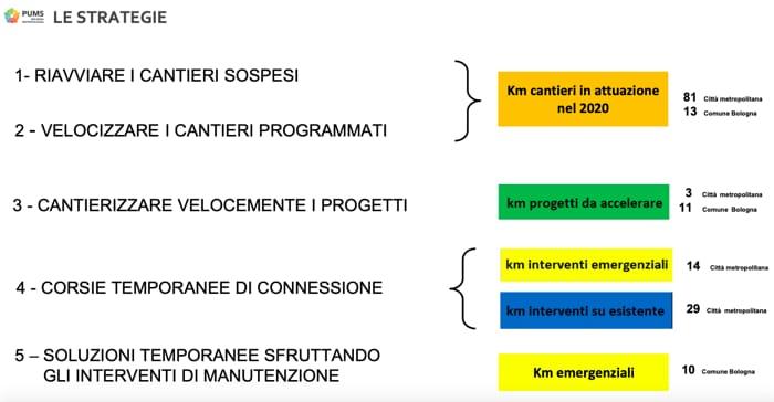 Bologna Biciplan fase 2