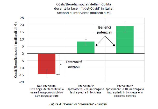 Benefici economici bicicletta fase 2