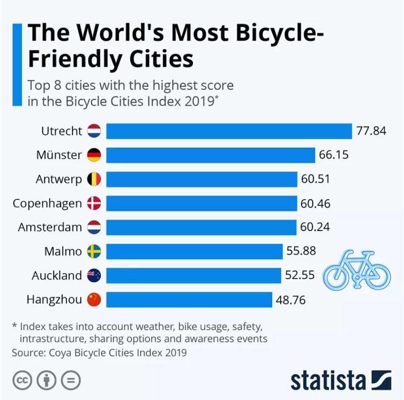 città più bike friendly