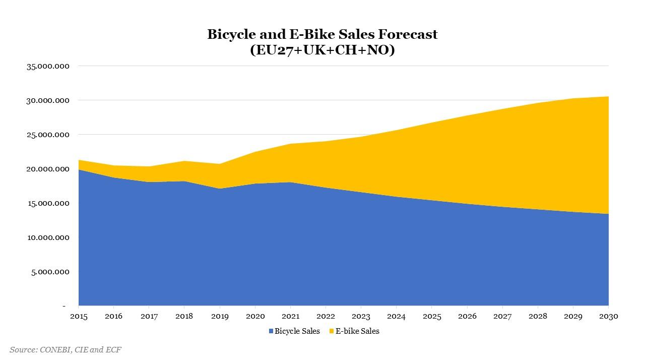 Mercato bici previsioni 2030 con 27 paesi Ue + Regno Unito, Svizzera e Norvegia)