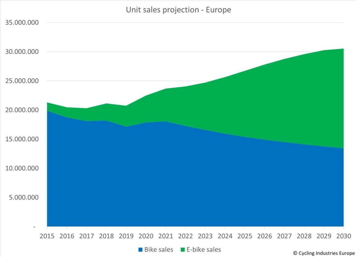 Previsioni vendite bici Cycling Industries Europe 2030