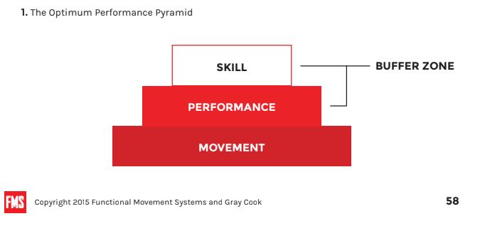 The Optimum Performance Pyramid
