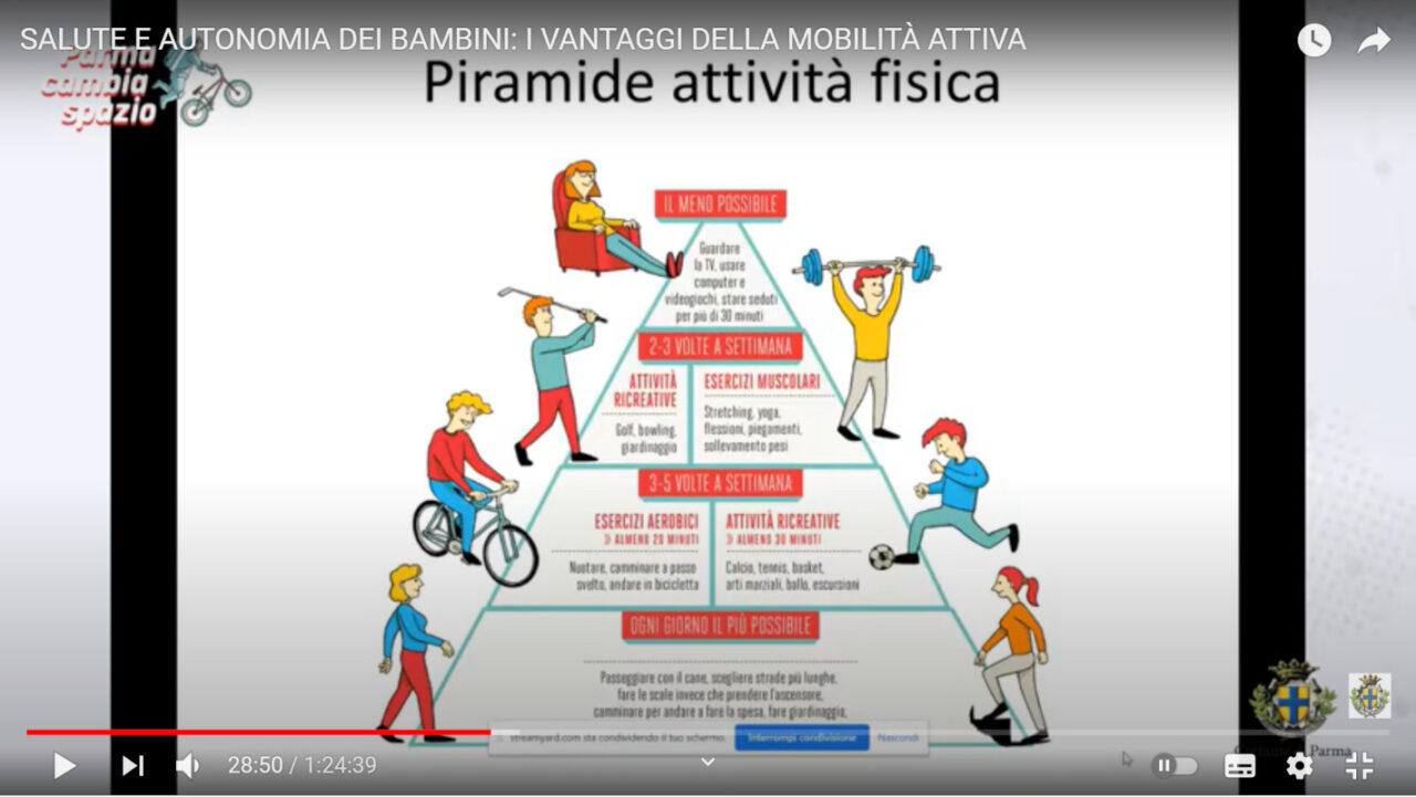 Piramide attività fisica salute bambini