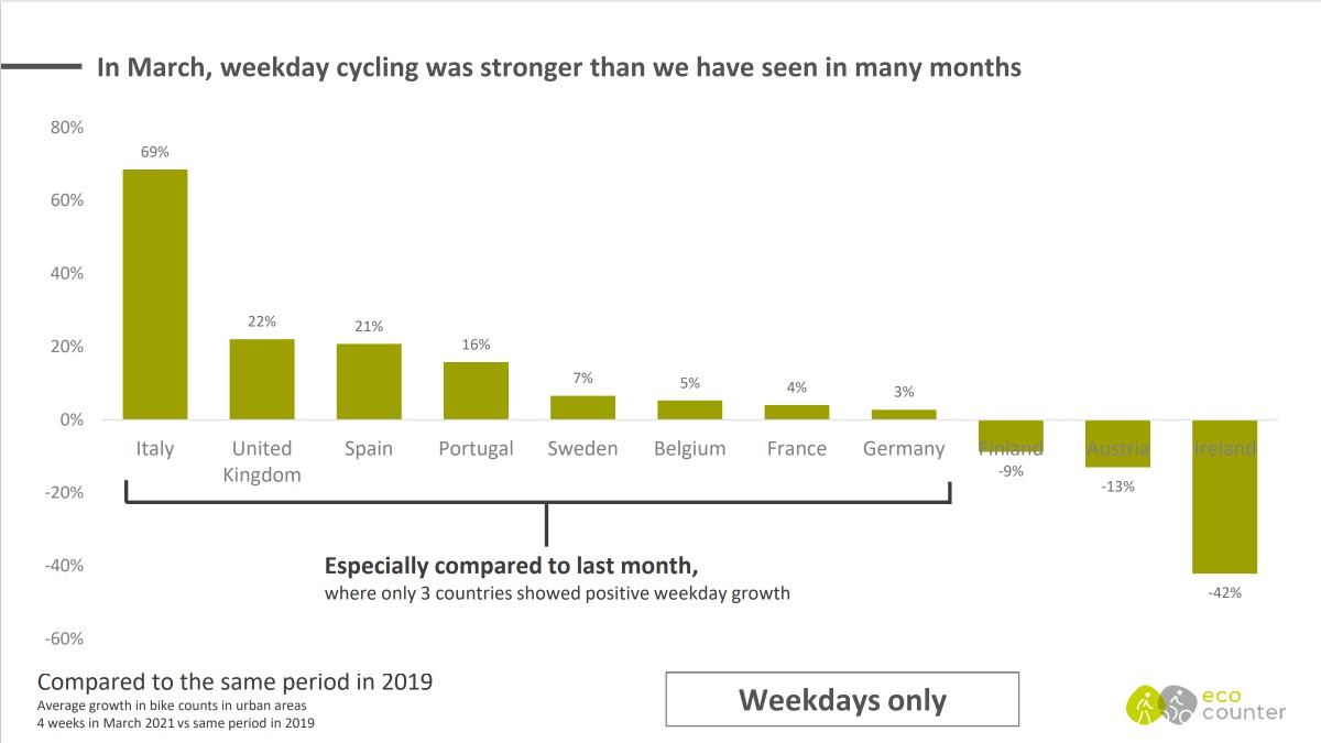 Eco-Counter boom ciclisti urbani Italia giorni feriali