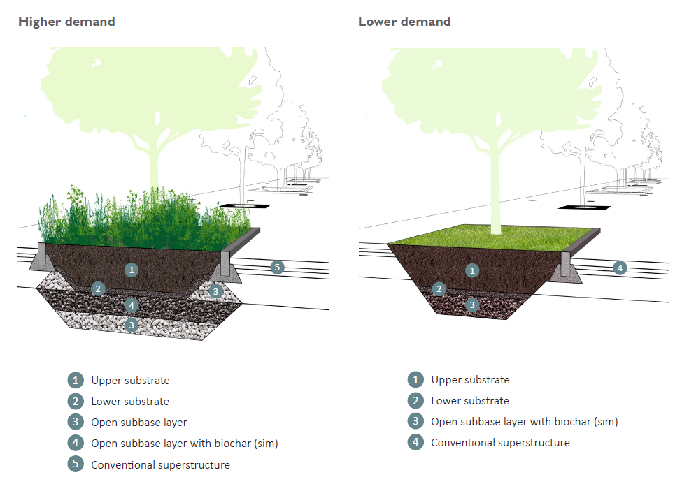 Bombe d'acqua rain garden