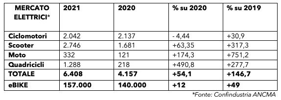 ANCMA EBIKE PRIMO SEMESTRE 2021 VENDITE