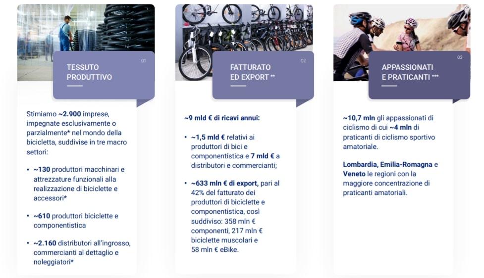 dati Industria bici banca Ifis