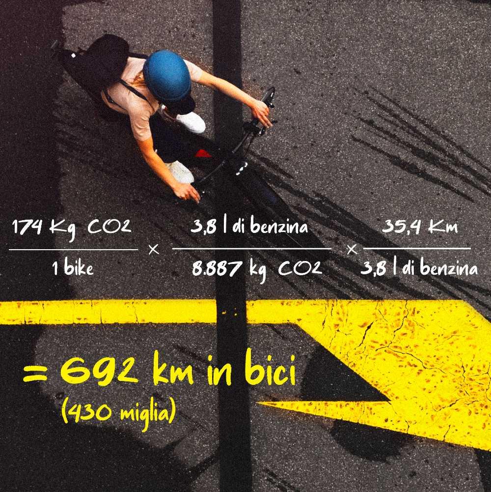 Pedalare per compensare le emissioni - produzione bici sostenibile